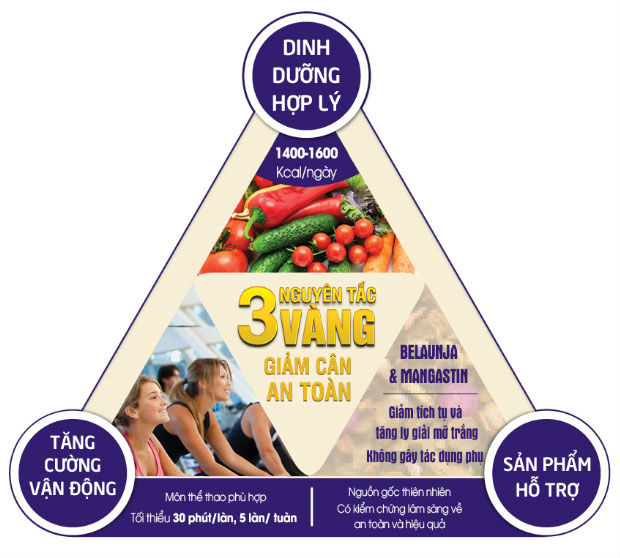 Nguyên tắc vàng khi giảm cân: Đừng để giảm cân làm giảm luôn sức khoẻ