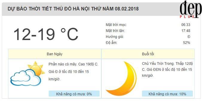 Dự báo thời tiết: Hà Nội sẽ khô ráo và ấm áp vào Tết ông Công ông Táo