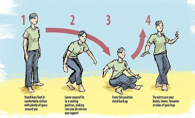 Chỉ với động tác đứng lên ngồi xuống, bạn sẽ biết mình có nguy cơ chết sớm hay không