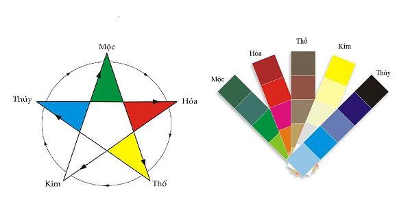 Chọn màu theo tuổi như thế nào cho hợp phong thủy?