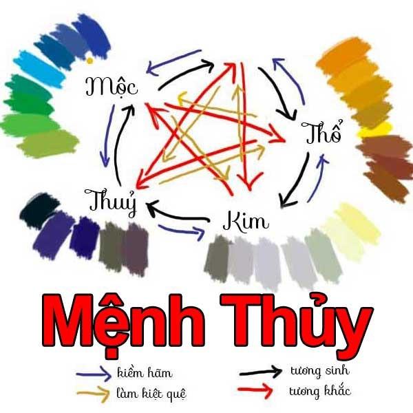 Người mệnh Thủy hợp màu gì và kị màu gì!?