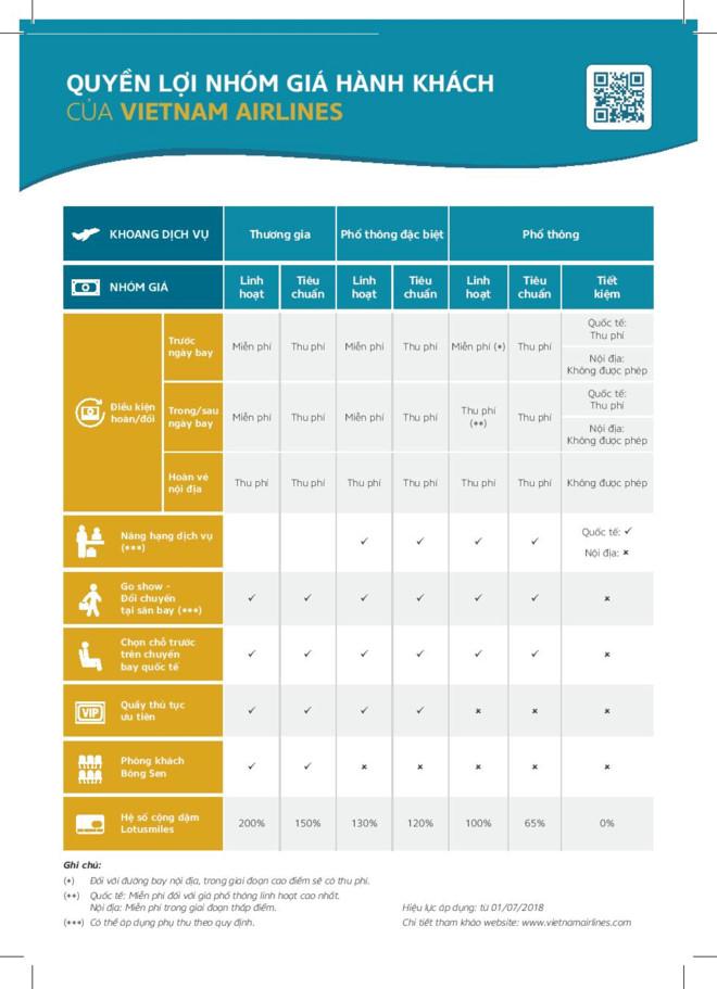 Vietnam Airlines công bố bộ quyền lợi nhóm giá hành khách, bỏ phụ thu xuất vé trên website