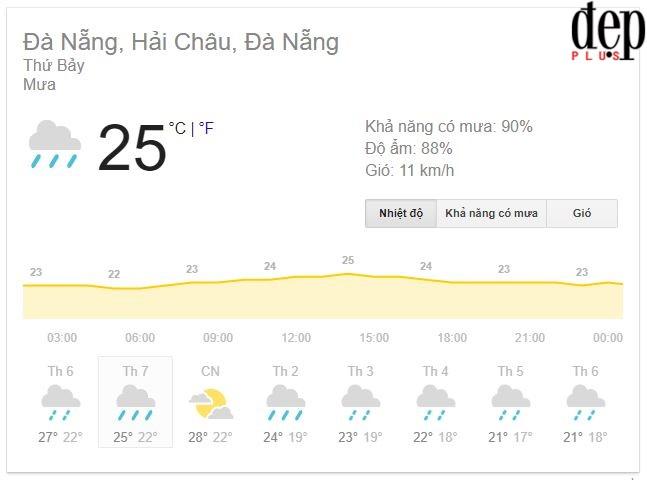 Dự báo thời tiết ngày 27/1: Người hâm mộ sẽ phải cổ vũ chung kết U23 Việt Nam trong mưa lạnh